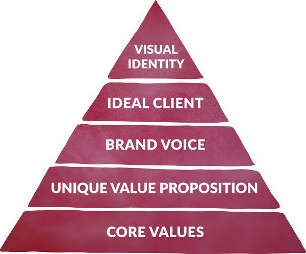 Human Centered Brand Discovery Pyramid by Nela Dunato
